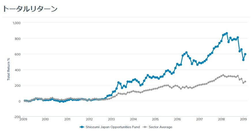 10年で594.3%リターン!日本株運用のプロに学ぶ投資法